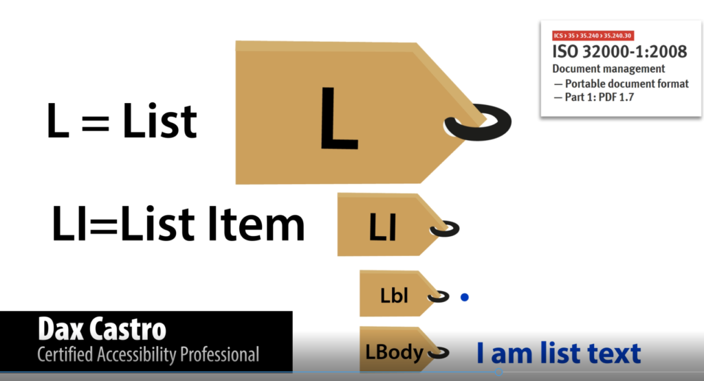 visual representation of the List tag structure L. L I. L b l. L Body.