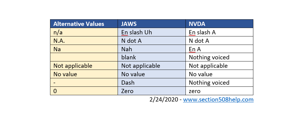 Table showing how NVDA and JAWS voice various null value options.